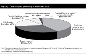13 Figure 3