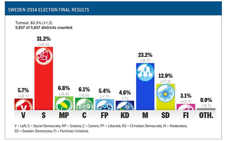 11_Sweden election results